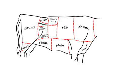 meat cuts diagram