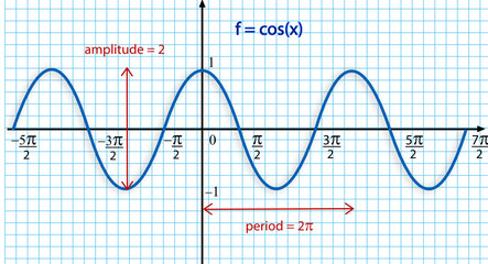 f=Cosx