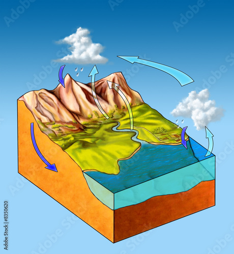 poster of Water cycle