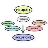 Vector Grafic Project SWOT Problems Solutions Analysis