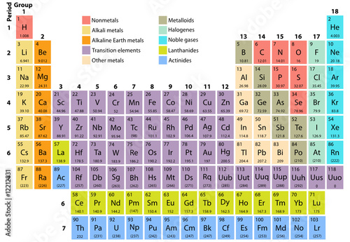 New Periodic Table Bed Sheets