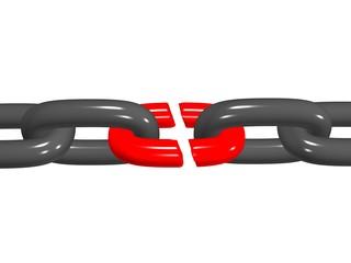broken chain risk