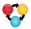 Circle Process Flow - Three parts