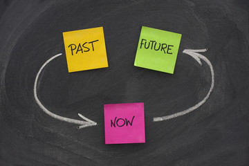 past, present, future, time loop concept on blackboard