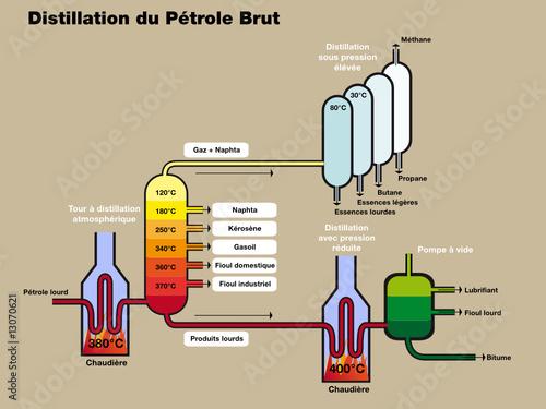 Schéma de la distillation du pétrole brut