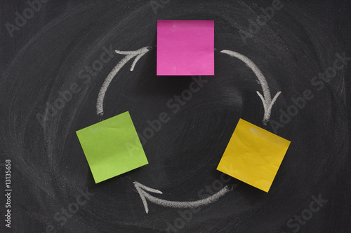 flow diagram with three boxes on blackboard