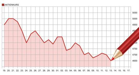 Aktienkurs Verlust