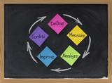 define, measure, analyze, improve, control poster