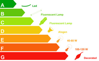efficiency energetic light bulbs