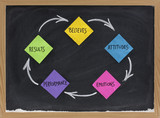 believes, attitude, emotions, performance, results cycle poster