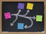 blank mind map or flowchart on blackboard poster