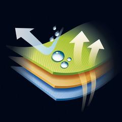Wasserabweisende und Atmungsaktive Textilien - Infografik
