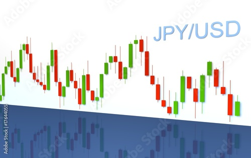 Forex chart for JPY/USD currency pair