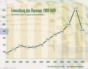 chart ölpreis entwicklung rohöl 1998 2009 diagramm