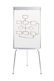 Whiteboard stand with flowchart poster