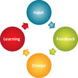 Learning improvement business diagram