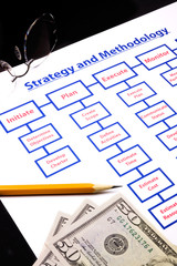 closeup of strategy and methodology with project processes