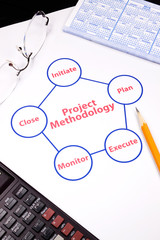 closeup of project methodology loop