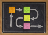 blank flowchart or timeline on blackboard poster
