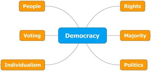 Democracy concept mind map