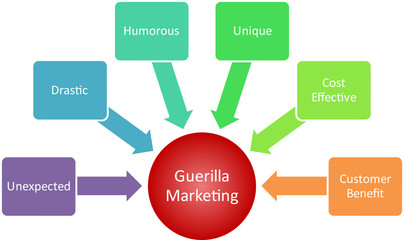Guerilla marketing business diagram