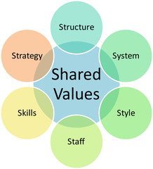 Shared values business diagram