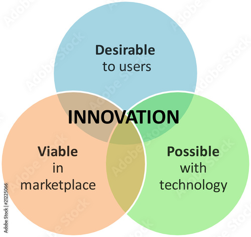 Innovation marketing business diagram