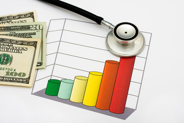 Increased Healthcare Costs