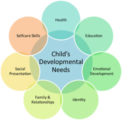 Child development business diagram