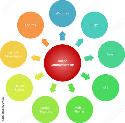 Communications marketing business diagram