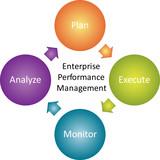 Enterprise performance business diagram poster