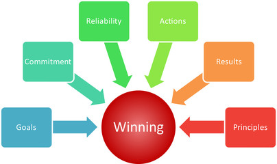 Winning qualities business diagram