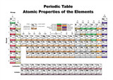 Periodic Table Atomic Properties of the Elements (vector file) poster
