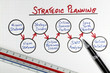 Business Strategy Planning Diagram