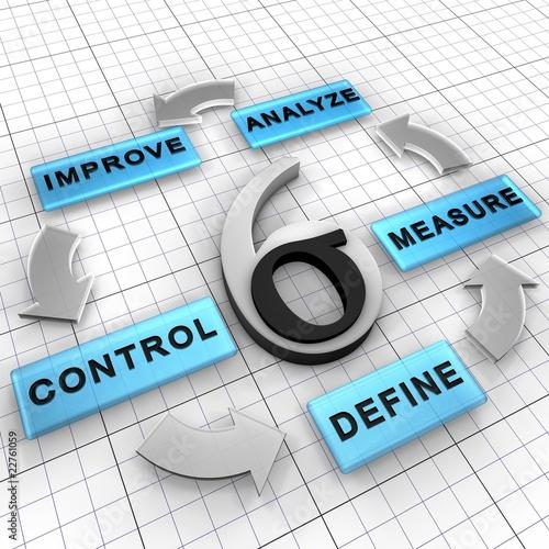 Strategia zarządzania Six Sigma DMAIC poprawia istniejący projekt
