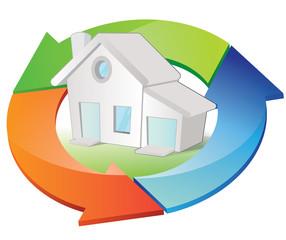 cycle de la consommation énergétique des habitations