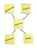 Strategy scheme of developing products. poster