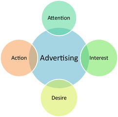 Advertising marketing business diagram