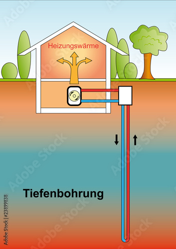 Tiefenbohrung - Wärmepumpe
