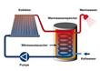 Solarthermie, Sonnenkollektor