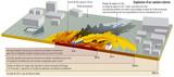 Risque TMD - Transport de matières dangereuses - Explosion