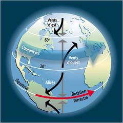 Cyclones et tempêtes - Forces de Coriolis