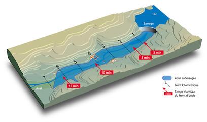 Rupture de barrage - Onde de submersion