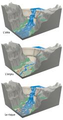 Rupture de barrage - De l'aléa au risque