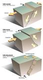 Séismes - Les types de failles (légendée)