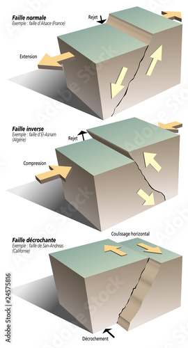 Séismes - Les types de failles (légendée) - 24575816
