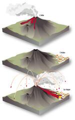 Volcanisme - De l'aléa au risque