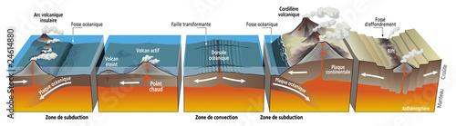 Volcanisme et tectonique des plaques