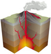 Volcanisme - Les principales composantes d'un volcan - 24615021