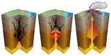 Volcanisme - Etapes d'une éruption